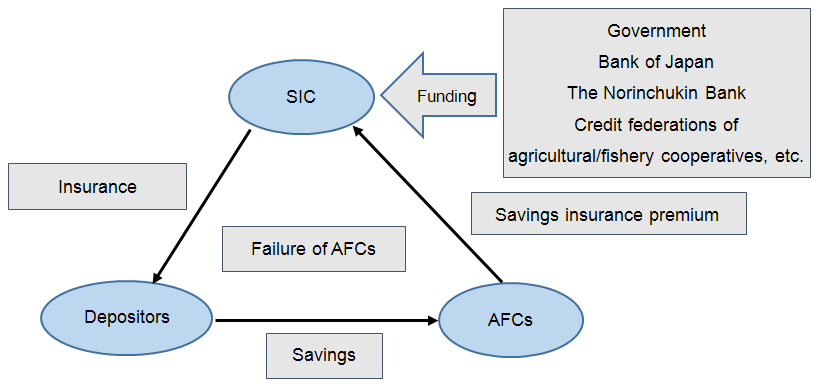 SavingsInsuranceOperation