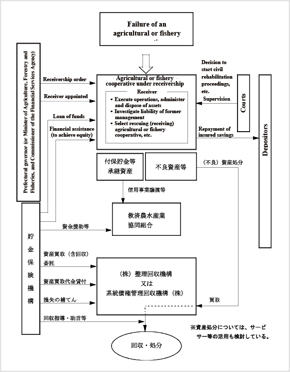 (Fig. 1) Flow chart of bankruptcy proceedings under the financial assistance method (an example)