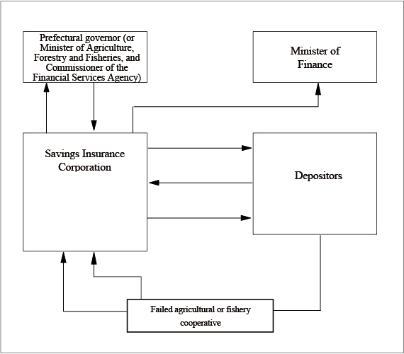 Flowchart-of-insurance-payouts